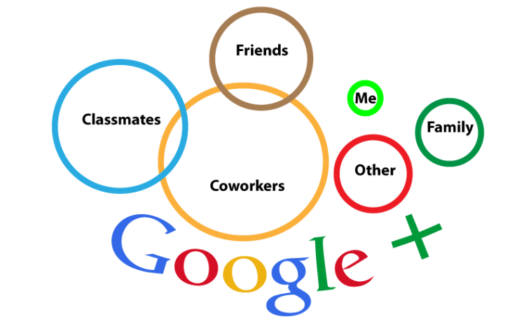Google-Plus-Circles.png